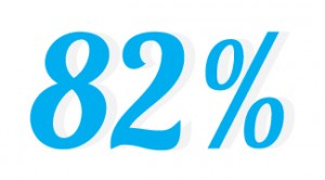 82percent