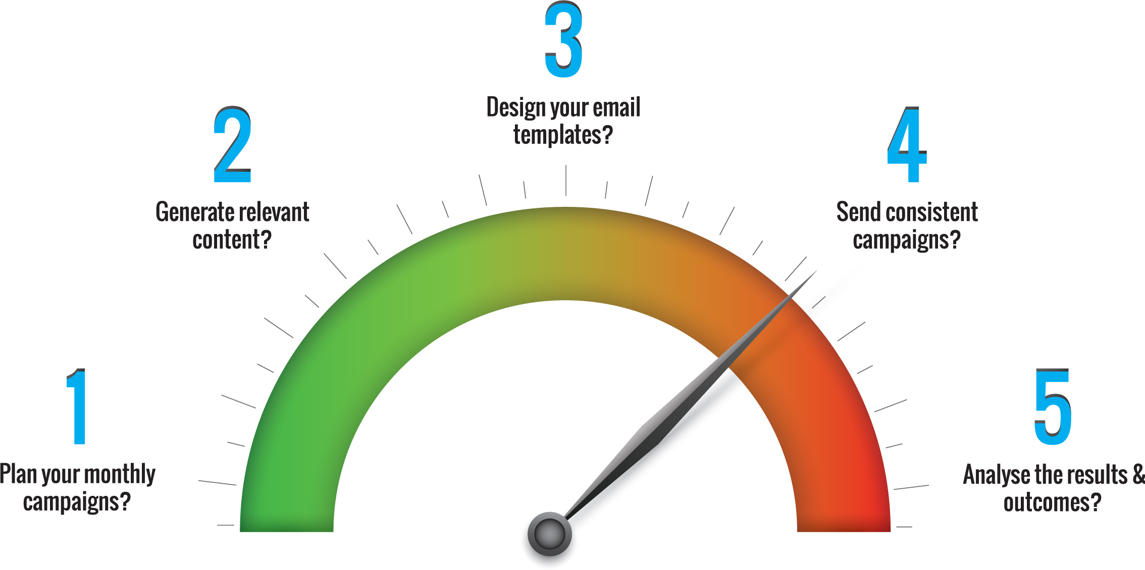 email-marketing-gauge